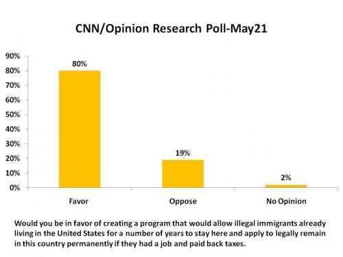 CNN/Opinion Research Poll May 21